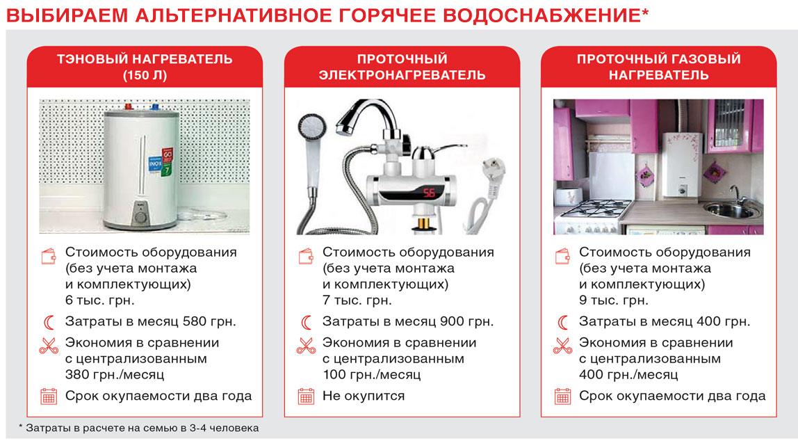 Альтернативное горячее водоснабжение