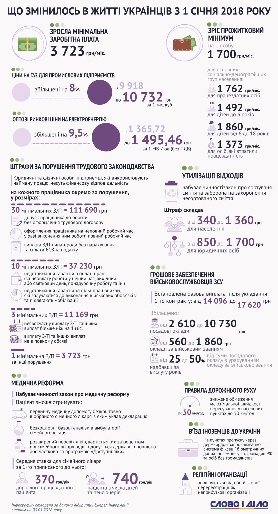 Нововведения для украинцев в 2018 году в цифрах
